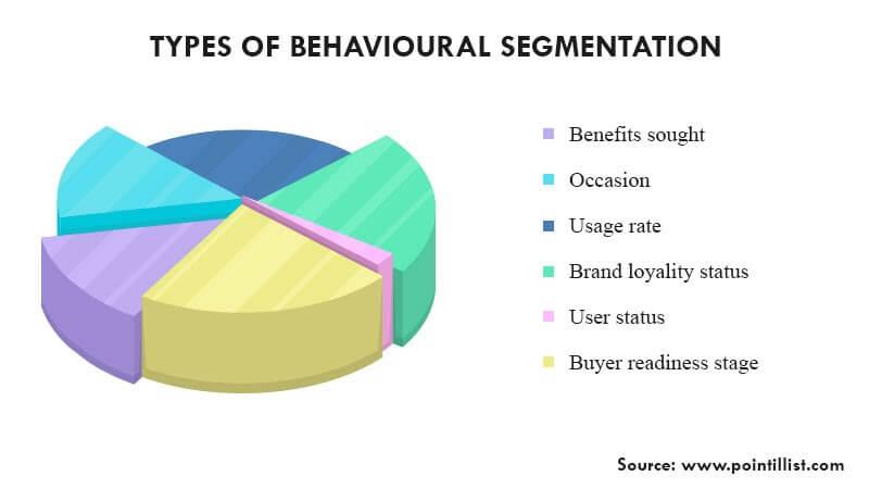 Graph illustrating types of behavioral segmentation.