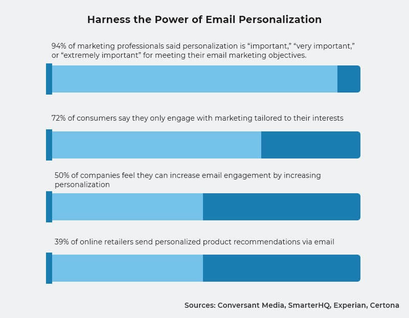 Graph showing the importance of different aspects of email personalization.