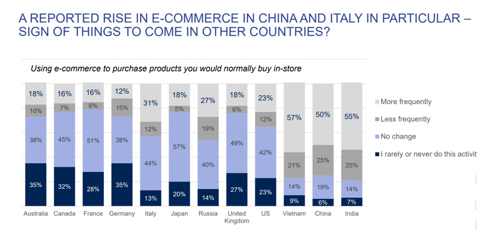 Rise in ecommerce in China and Italy during COVID-19 pandemic