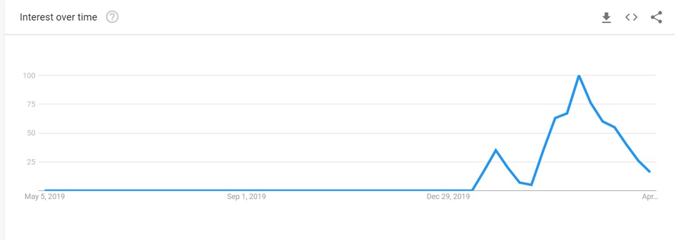 WebMD Coronavirus keyword activity on Google Trends