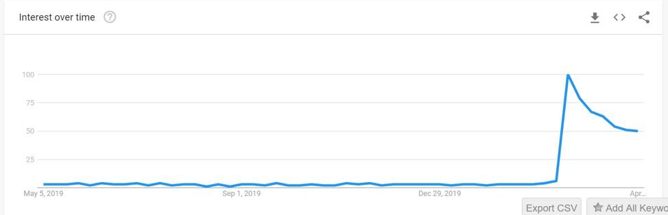 virtual tours keyword activity on Google Trends