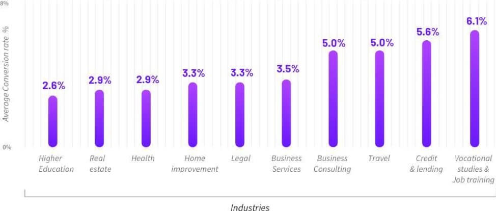 Average conversion rates across multiple industries
