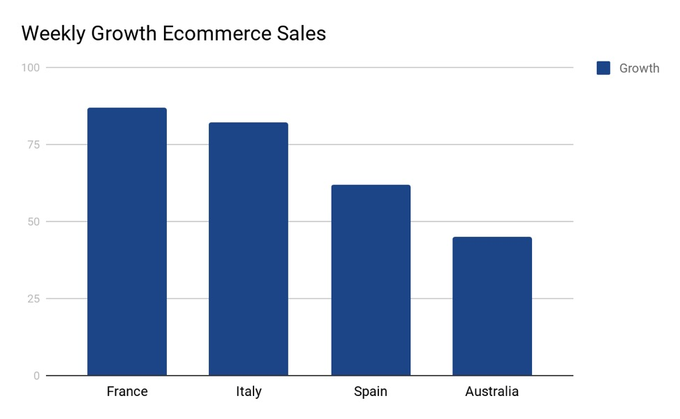 Online retail shopping weekly growth during COVID-19