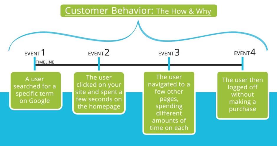 CBM customer behavior modeling definition