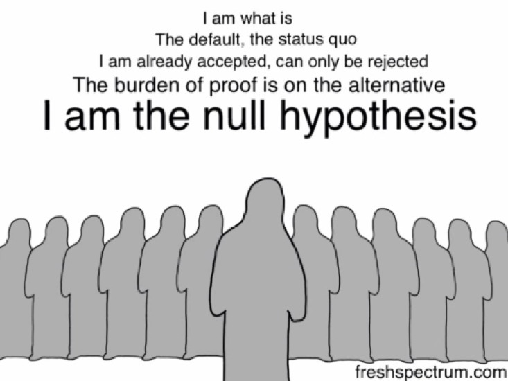 null hypothesis optimization experiments