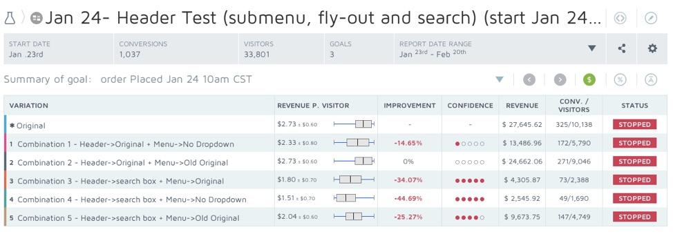 Google Analytics E-commerce Revenue Tracking in Convert Experiences