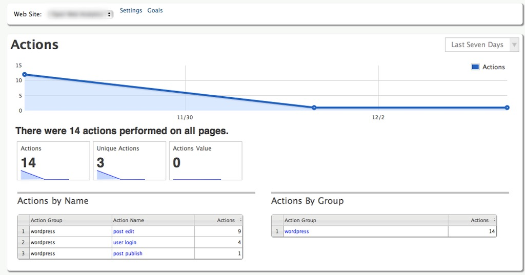 Open Web Analytics metrics view