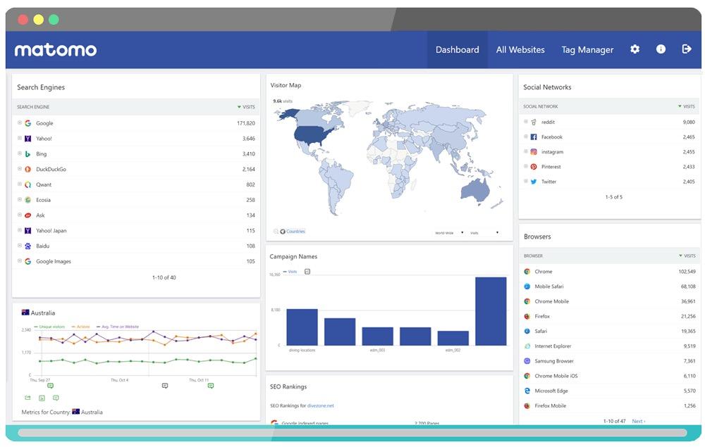 web analytics tool Matomo
