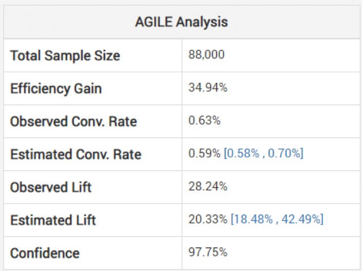 agile analysis statistic