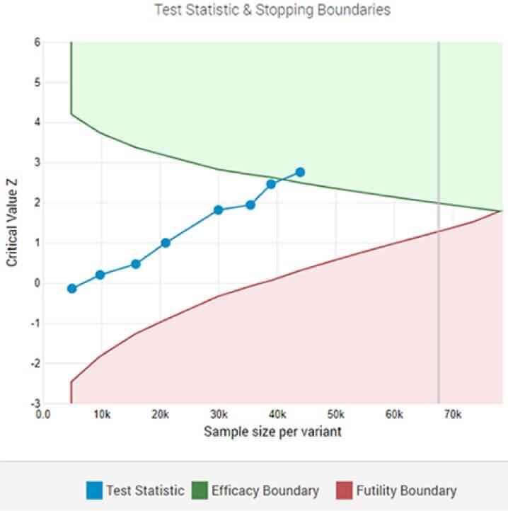 statistically significant winner interim analysis
