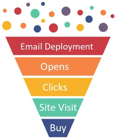 Illustration of an email funnel: email deployment, opens, clicks, site visit, buy.