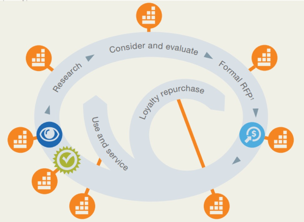 McKinsey's personalization for multi-touch buying journey
