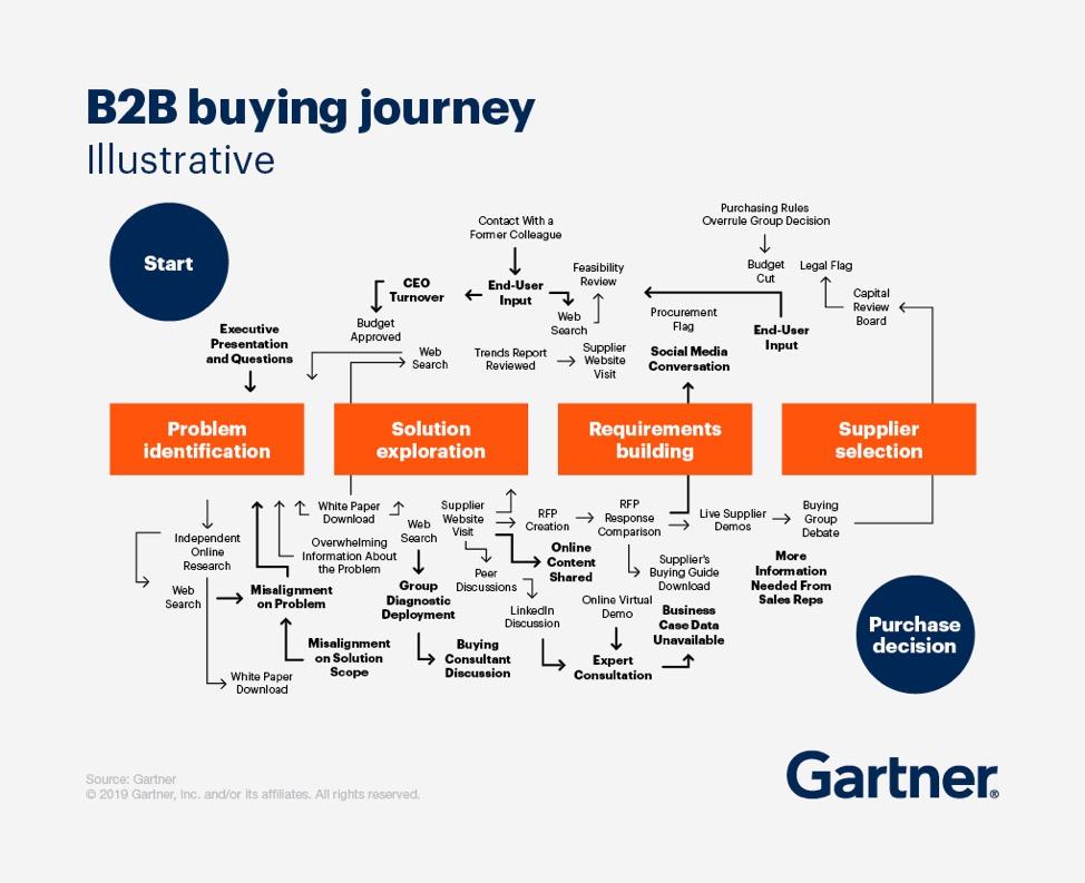 B2B personalization chart