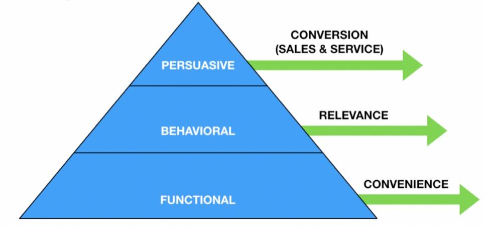 Personalization pyramid by Ruben Teunissen