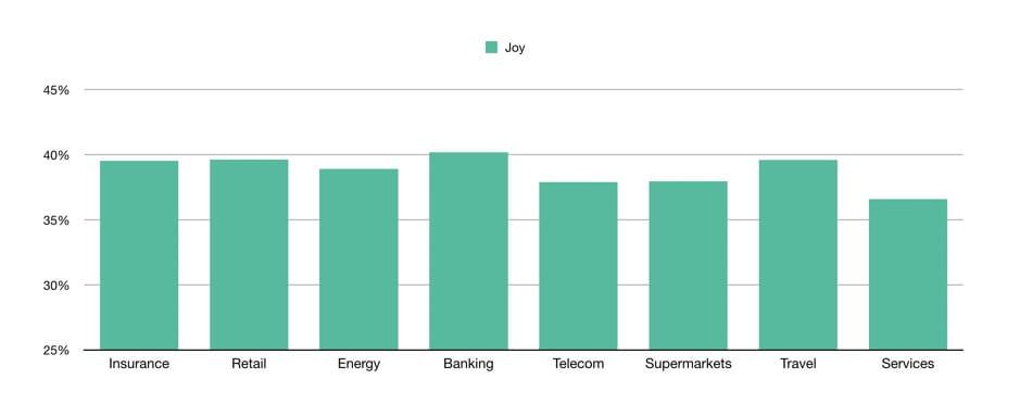 Joy Index for industries