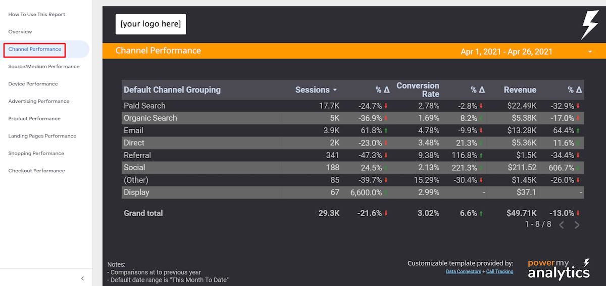 Screenshot of Channel Performance report.