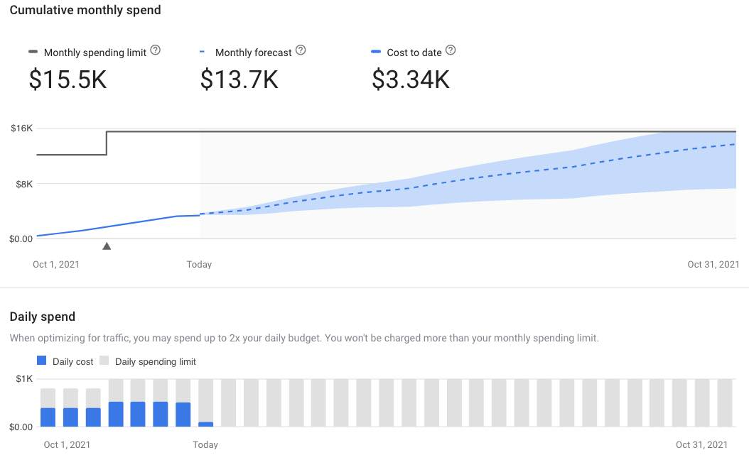 Screenshot of a sample of Google's new monthly spend report